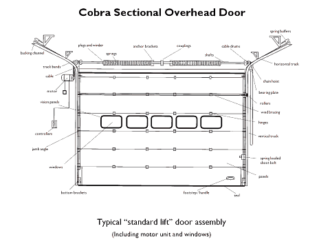 Technical drawing showing the parts of a sectional door.